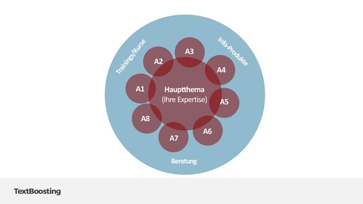 Ihre Experten-Website wird zum Anziehungspunkte für weitere Services und Leistungen zu Ihrem Thema