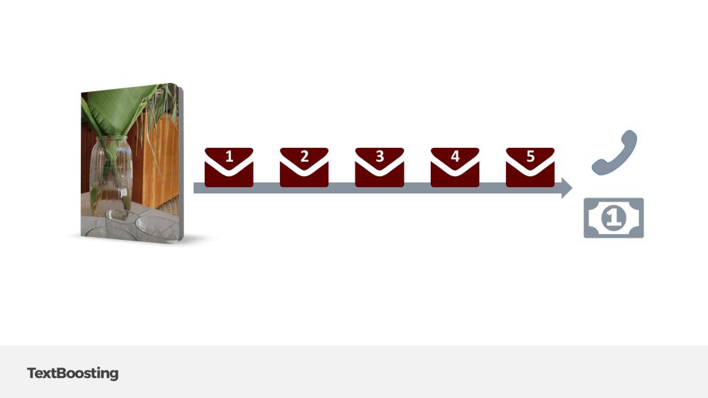 Kundenakquise mit einem Autoresponder als automatisches Nachfass-System
