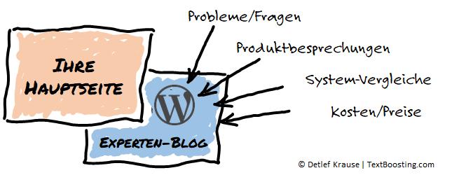 Top-Themen für Ihren Experten-Blog