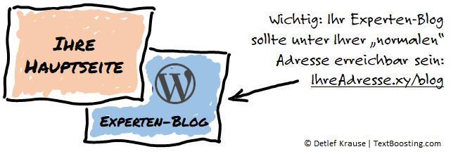 Experten-Blog mit WordPress integrieren